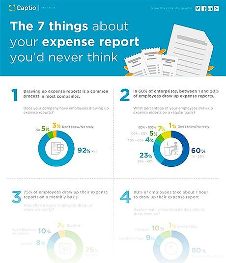 CAPTIO_INFOGRAPHIC_MINIATURA_The_7_things_about_your_expense_report_you_d_never_think.jpg
