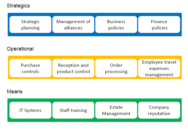 Identify and produce a map of company processes